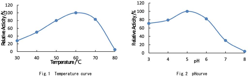 複合酵素曲線
