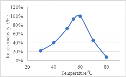 Fig. 2 Temperature curve of Complex Protease EF108