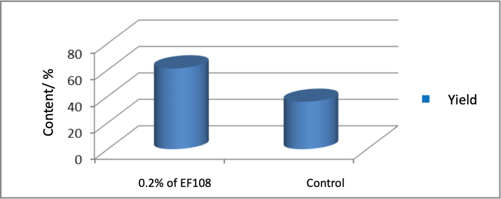Fig. 4 Application of Complex Protease EF108 in the production of yeast extract
