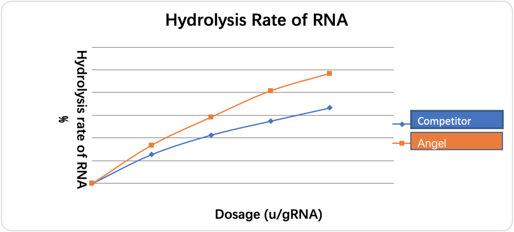 Nuclease Enzyme Fig.1 The hydrolysis rate of RNA