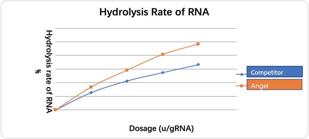 Enzyme nucléase Fig.1 Le taux d'hydrolyse de l'ARN