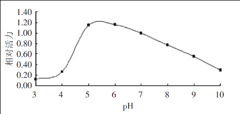 Bromelain-pH-Kurve