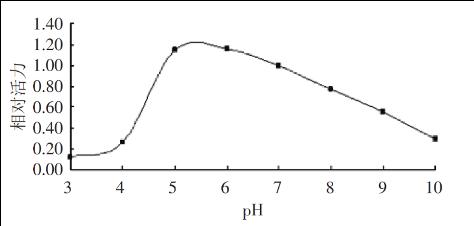 Bromelaïne pH-curve
