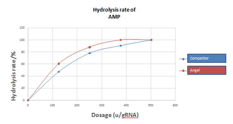Fig.1 the hydrolysis rate of Angel Deaminase compared with other company