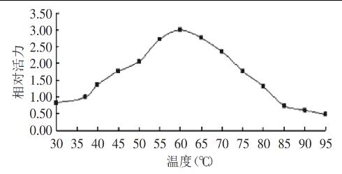 菠蘿蛋白酶溫度曲線